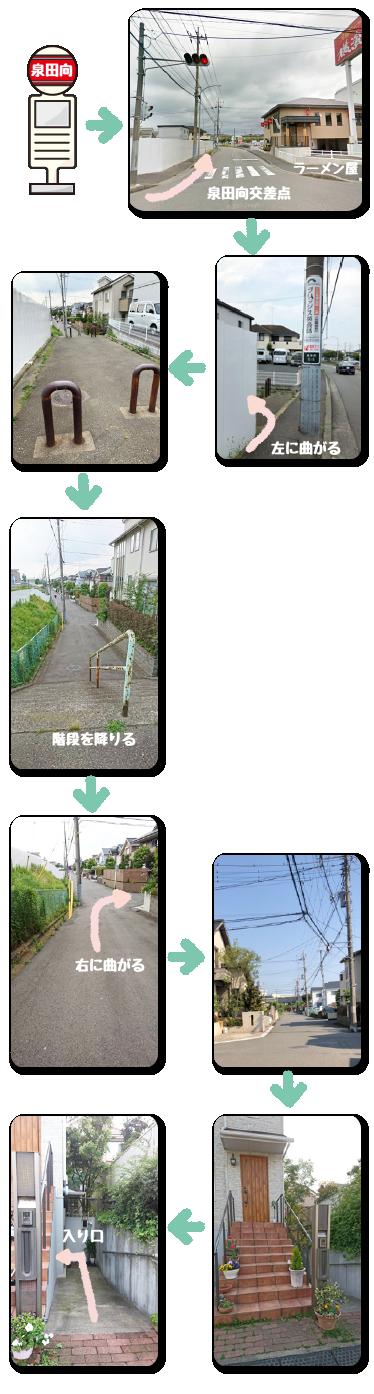 泉田向バス停からの道順